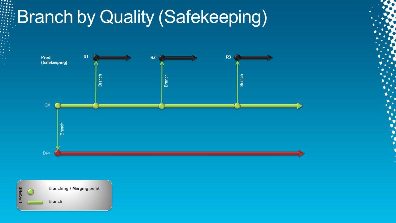 Dev QA Branch Prod (Safekeeping) Branch R1 R2 Branch R3 LEGEND Branching / Merging point Branch
