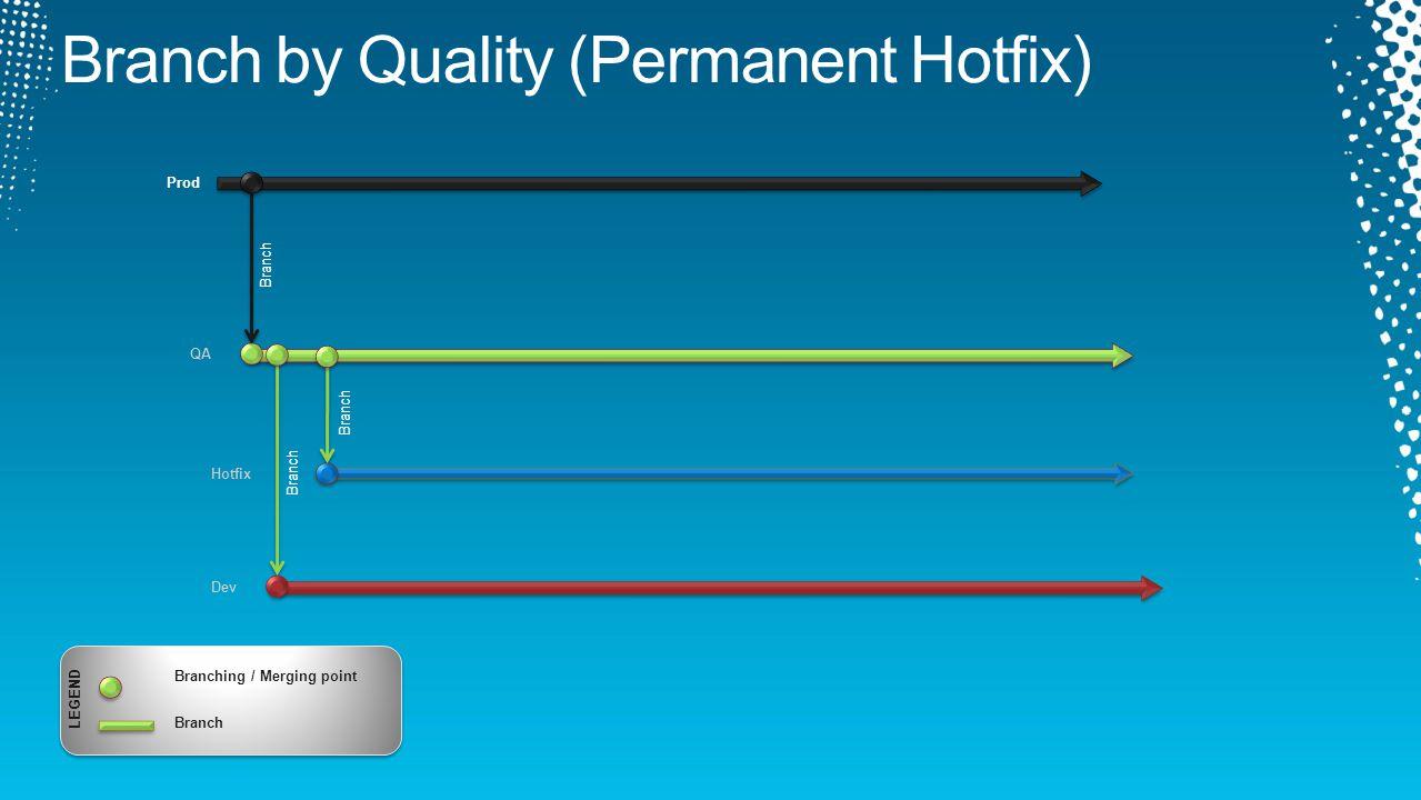 Dev QA Branch Prod Branch Hotfix Branch LEGEND Branching / Merging point Branch