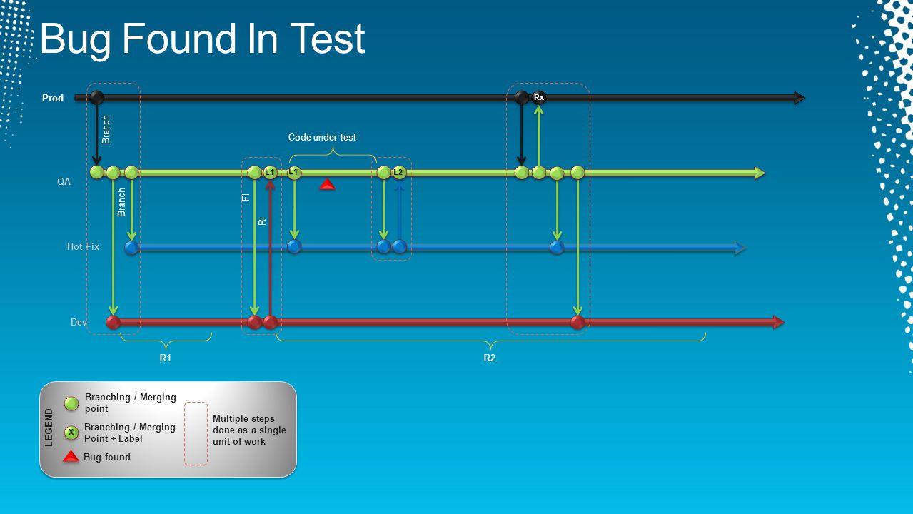 R1 Dev QA Branch Prod Branch R2 L1L2 Rx Hot Fix Code under test L1 FI RI LEGEND X Branching / Merging Point + Label Bug found Multiple steps done as a