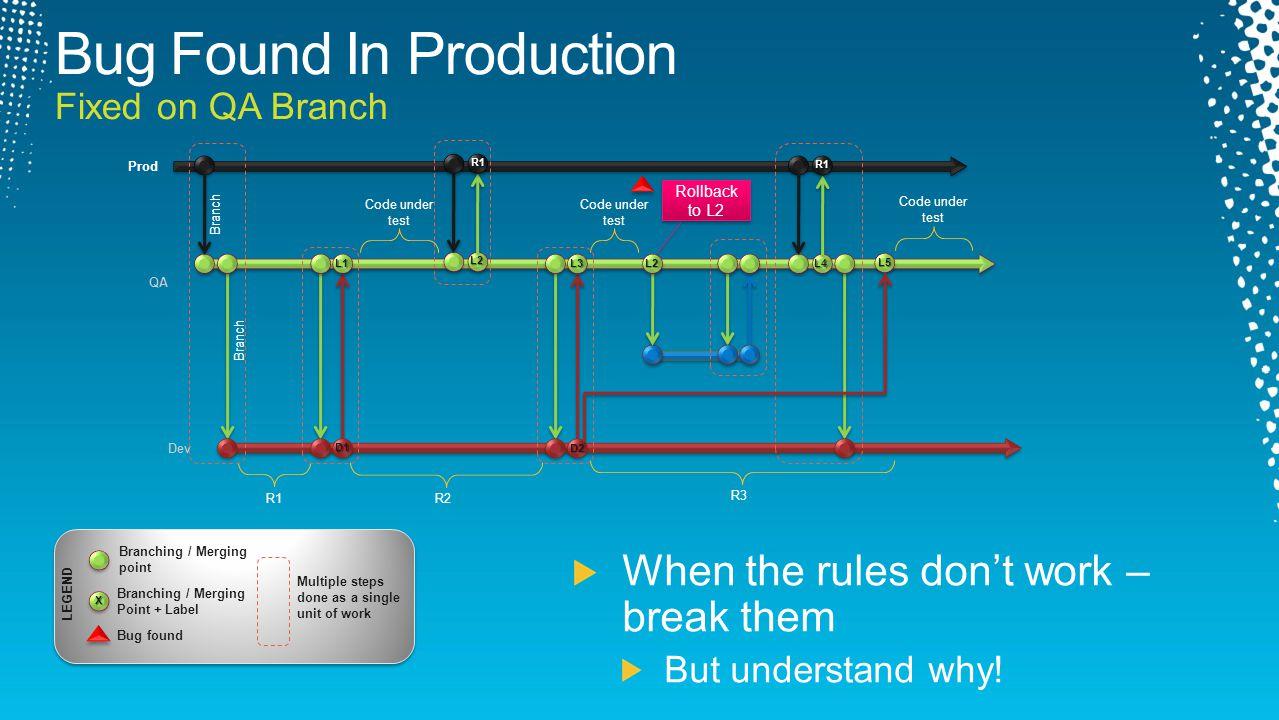 R1 Code under test Dev QA Branch Prod Branch R2 L1 R1 L2 L2 Code under test D1 L3 Rollback to L2 R3 R1 L4 D2 Code under test L5 LEGEND X Branching / M