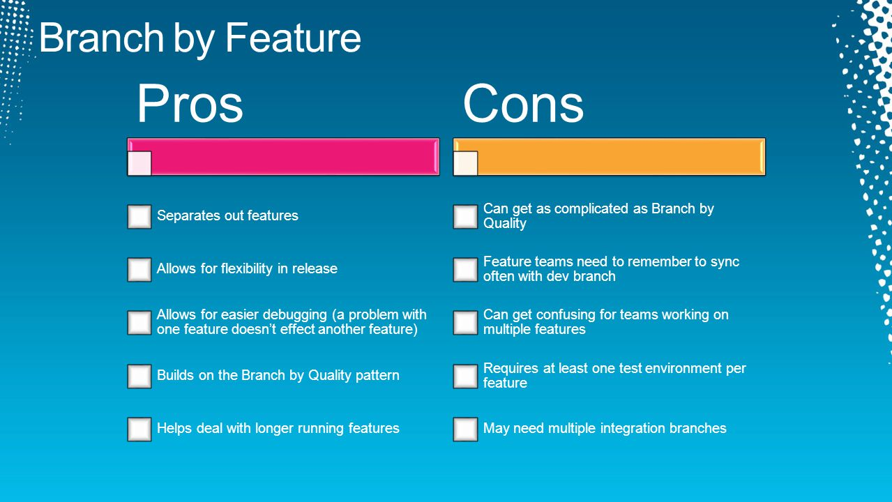 Pros Separates out features Allows for flexibility in release Allows for easier debugging (a problem with one feature doesn't effect another feature)