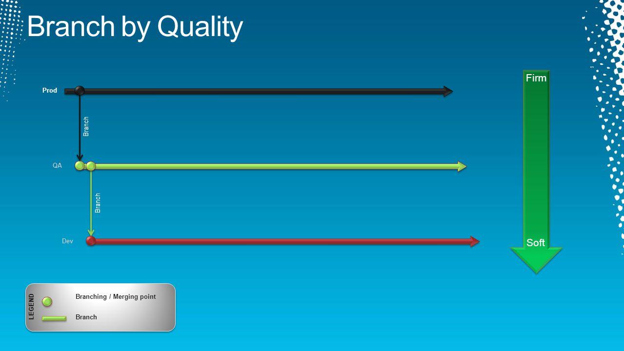 Dev QA Branch Prod Branch Firm Soft LEGEND Branching / Merging point Branch