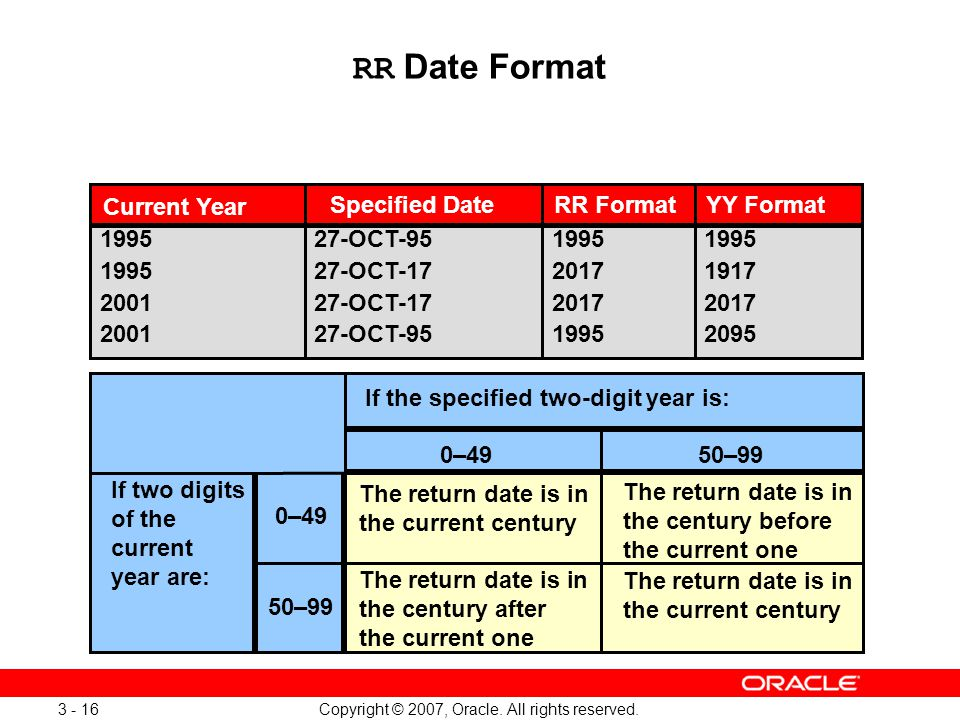 Copyright © 2007, Oracle. All rights reserved. 3 - 16 RR Date Format Current Year 1995 2001 27-OCT-95 27-OCT-17 27-OCT-95 1995 2017 1995 1995 1917 201