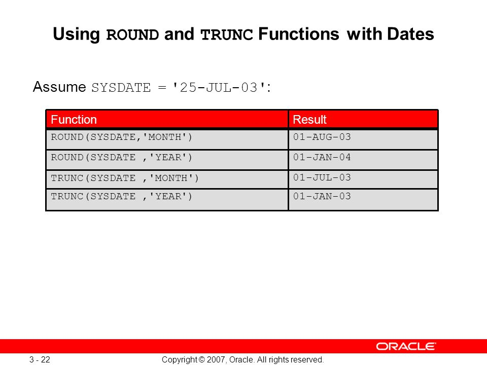 Copyright © 2007, Oracle. All rights reserved. 3 - 22 Using ROUND and TRUNC Functions with Dates Assume SYSDATE = '25-JUL-03' : 01-JUL-03 TRUNC(SYSDAT