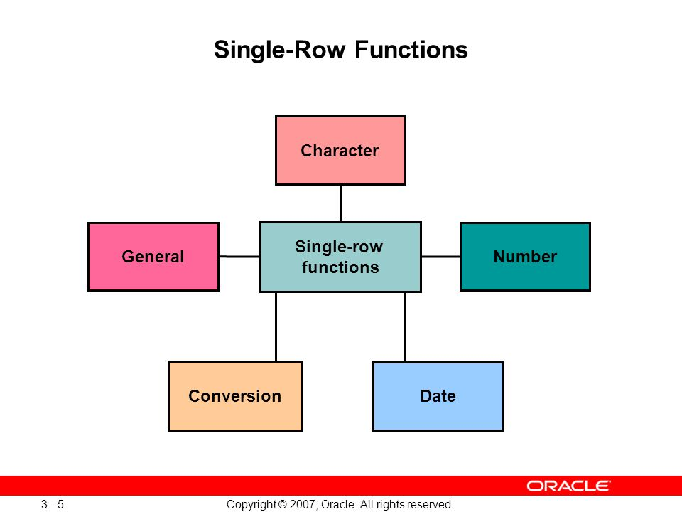 Copyright © 2007, Oracle. All rights reserved. 3 - 5 Single-Row Functions Conversion Character Number Date General Single-row functions
