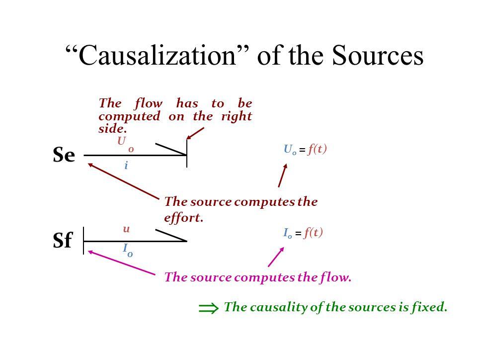 Causalization of the Sources U 0 = f(t) I 0 = f(t) U 0 i Se Sf u I 0 The source computes the effort.