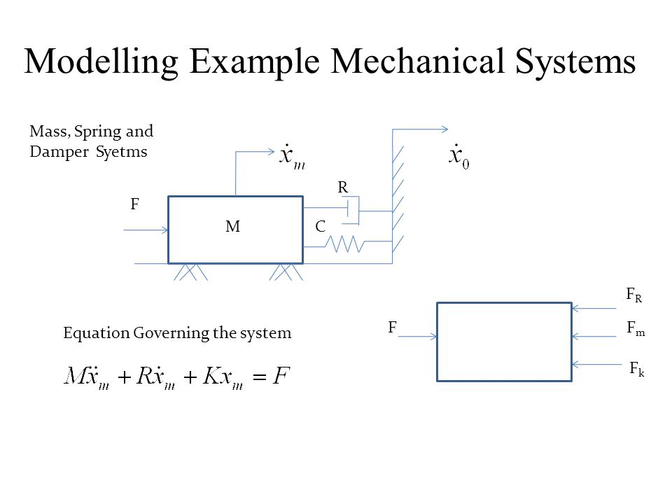 Modelling Example Mechanical Systems R CM F Equation Governing the system F FRFR FmFm FkFk Mass, Spring and Damper Syetms