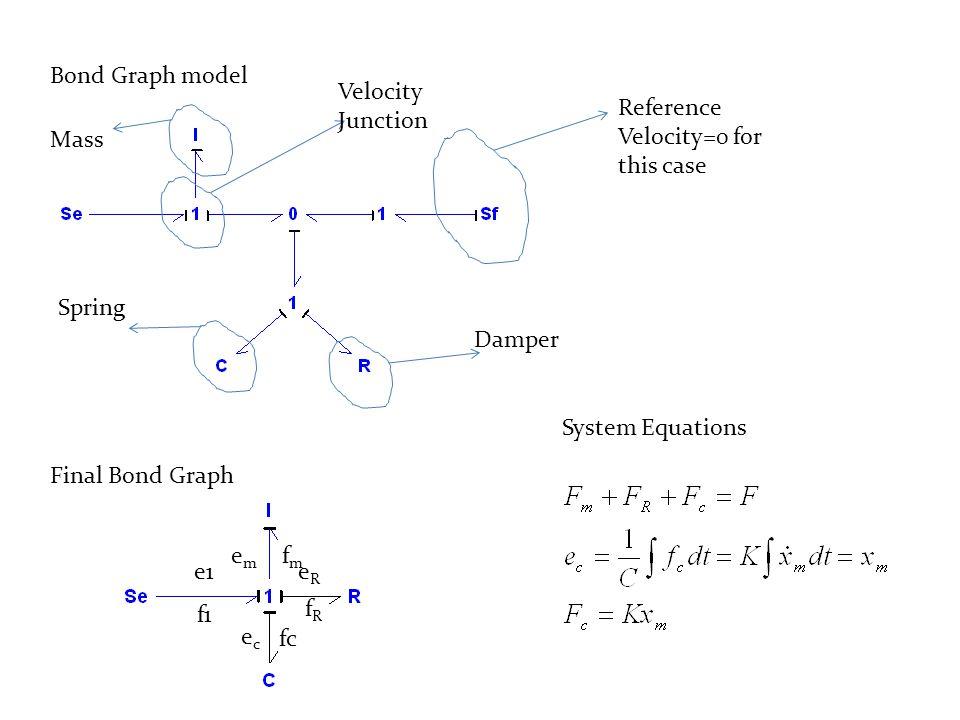 Final Bond Graph e1 emem ecec f1 fmfm eReR fc fRfR System Equations Bond Graph model Reference Velocity=0 for this case Velocity Junction Damper Spring Mass