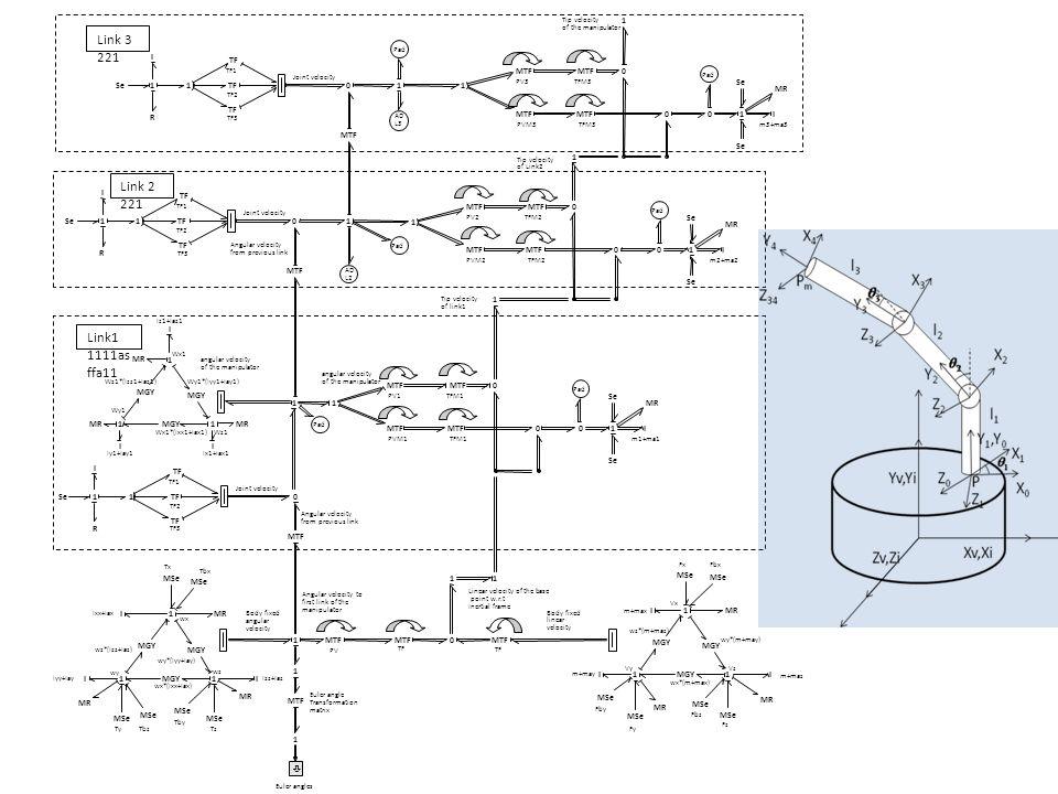 Angular velocity from previous link Joint velocity angular velocity of the manipulator PV1TFM1 PVM1 Ix1+Iax1Iy1+Iay1 Iz1+Iaz1 m1+ma1 Tip velocity of link1 TF1 TF2 TF3 Pad Euler angles Linear velocity of the base point w.r.t Inertial frame Tz Ty Tx Ixx+Iax wx*(Ixx+Iax) wz*(Izz+Iaz) wy*(Iyy+Iay) wz wx wy Izz+Iaz Iyy+Iay PV TF Body fixed angular velocity Body fixed linear velocity m+max m+may m+maz Euler angle Transformation matrix wx*(m+max) wy*(m+may) wz*(m+maz) Vx VyVz Angular velocity to first link of the manipulator Tbx Tby Tbz Fz Fy FxFbx Fbz Fby Wx1*(Ixx1+Iax1) Wz1*(Izz1+Iaz1)Wy1*(Iyy1+Iay1) Wz1 Wx1 Wy1 Angular velocity from previous link Joint velocity angular velocity of the manipulator PV2TFM2 PVM2m2+ma2 Tip velocity of Link2 TF1 TF2 TF3 Pad Joint velocity PV3TFM3 PVM3m3+ma3 Tip velocity of the manipulator TF1 TF2 TF3 Pad Se1 R I 1 TF 0 1 MGY II I 11 1 1 MTF 0 0I0 1 1 Se MR MTF0 MGY II I 11 1 MSe MTF MSe MGY II I 11 1 MSe 1 MTF 1 1 ò MSe MR 11 Se1 R I 1 TF 01 1 MTF 0 0I0 1 1 Se MR AD L2 Se1 R I 1 TF 011 MTF 0 0I0 1 1 Se MR Pad AD L3 Link1 1111as ffa11 Link 2 221 Link 3 221