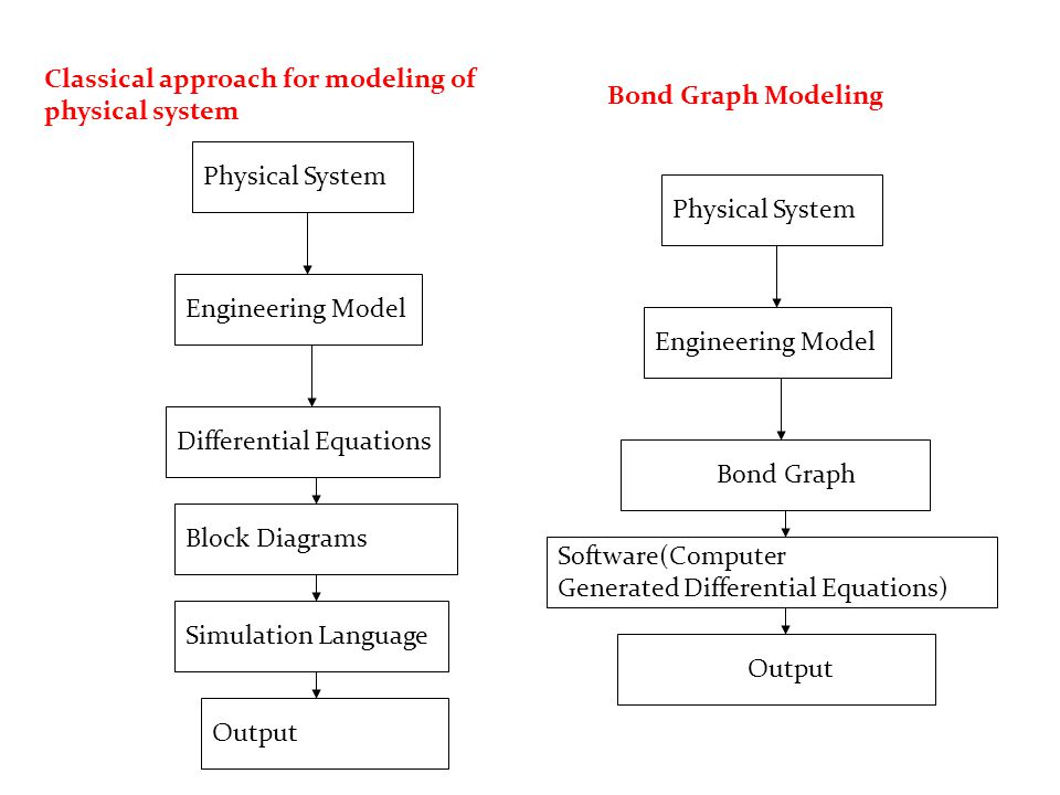 Physical System Engineering Model Differential Equations Output Simulation Language Block Diagrams Physical System Engineering Model Bond Graph Output Software(Computer Generated Differential Equations) Classical approach for modeling of physical system Bond Graph Modeling