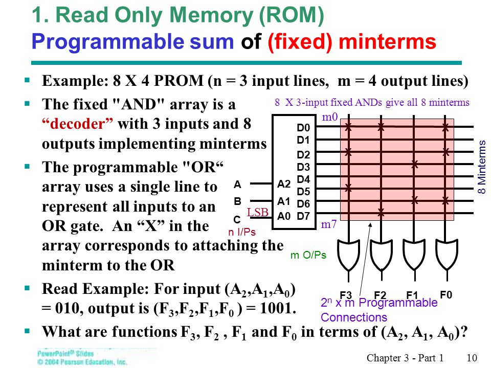 Chapter 3 - Part 1 10  Example: 8 X 4 PROM (n = 3 input lines, m = 4 output lines)  The fixed AND array is a decoder with 3 inputs and 8 outputs implementing minterms  The programmable OR array uses a single line to represent all inputs to an OR gate.