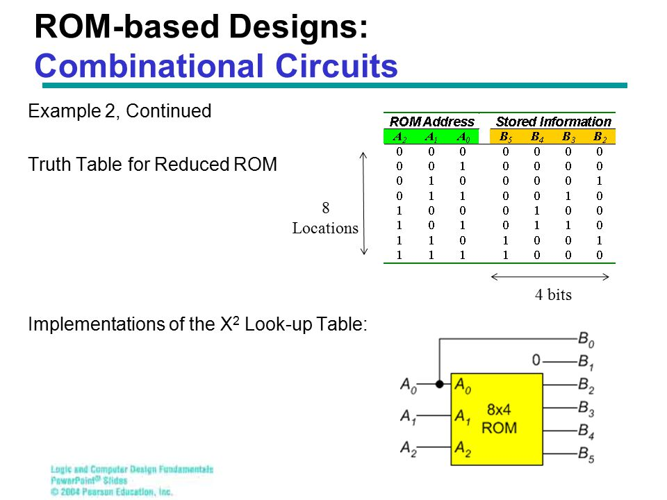 ROM-based Designs: Combinational Circuits Example 2, Continued Truth Table for Reduced ROM Implementations of the X 2 Look-up Table: 4 bits 8 Locations