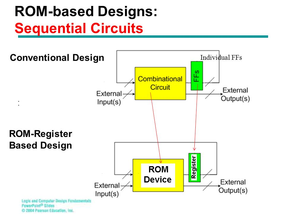 ROM-based Designs: Sequential Circuits : Individual FFs Conventional Design ROM-Register Based Design