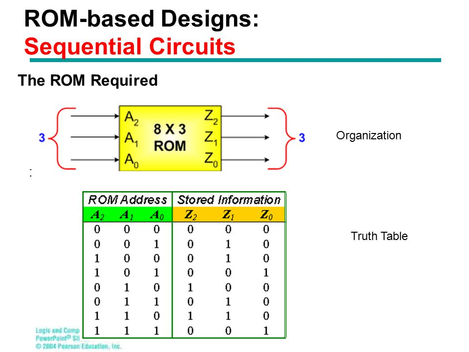 ROM-based Designs: Sequential Circuits : The ROM Required Organization Truth Table