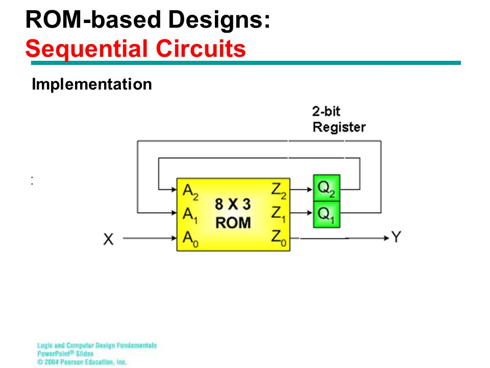 ROM-based Designs: Sequential Circuits : Implementation