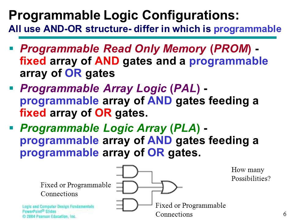 ROM-based Designs: Combinational Circuits Example 1: Implement the following two combinational functions using a ROM F1 (X,Y) = ∑ m (1,2,3) F2 (X,Y) = ∑ m (0,2) Solution:  Specifying the ROM required: ROM has n = 2 inputs (  2 2 = 4 locations) and m = 2 outputs (  Each location has 2 bits) … 4 x 2 bit ROM  Specifying the ROM data content (to be programmed into the ROM): Directly from the truth table of the two functions Index 0 1 2 3
