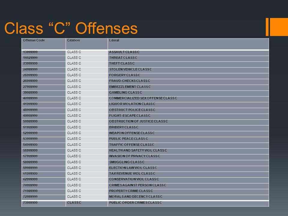 Class C Offenses Offense CodeCitationLiteral 13999999CLASS CASSAULT CLASS C 16029999CLASS CTHREAT CLASS C 23999999CLASS CTHEFT CLASS C 24999999CLASS CSTOLEN VEHICLE CLASS C 25999999CLASS CFORGERY CLASS C 26999999CLASS CFRAUD-CHECKS CLASS C 27999999CLASS CEMBEZZLEMENT CLASS C 39999999CLASS CGAMBLING CLASS C 40999999CLASS CCOMMERCIALIZED SEX OFFENSE CLASS C 41999999CLASS CLIQUOR VIOLATION CLASS C 48999999CLASS COBSTRUCT POLICE CLASS C 49999999CLASS CFLIGHT-ESCAPE CLASS C 50999999CLASS COBSTRUCTION OF JUSTICE CLASS C 51999999CLASS CBRIBERY CLASS C 52999999CLASS CWEAPON OFFENSE CLASS C 53999999CLASS CPUBLIC PEACE CLASS C 54999999CLASS CTRAFFIC OFFENSE CLASS C 55999999CLASS CHEALTH AND SAFETY VIOL CLASS C 57999999CLASS CINVASION OF PRIVACY CLASS C 58999999CLASS CSMUGGLING CLASS C 59999999CLASS CELECTION LAW VIOL CLASS C 61999999CLASS CTAX REVENUE VIOL CLASS C 62999999CLASS CCONSERVATION VIOL CLASS C 70999999CLASS CCRIMES AGAINST PERSON CLASS C 71999999CLASS CPROPERTY CRIME CLASS C 72999999CLASS CMORALS AND DECENCY CLASS C 73999999CLASS CPUBLIC ORDER CRIMES CLASS C