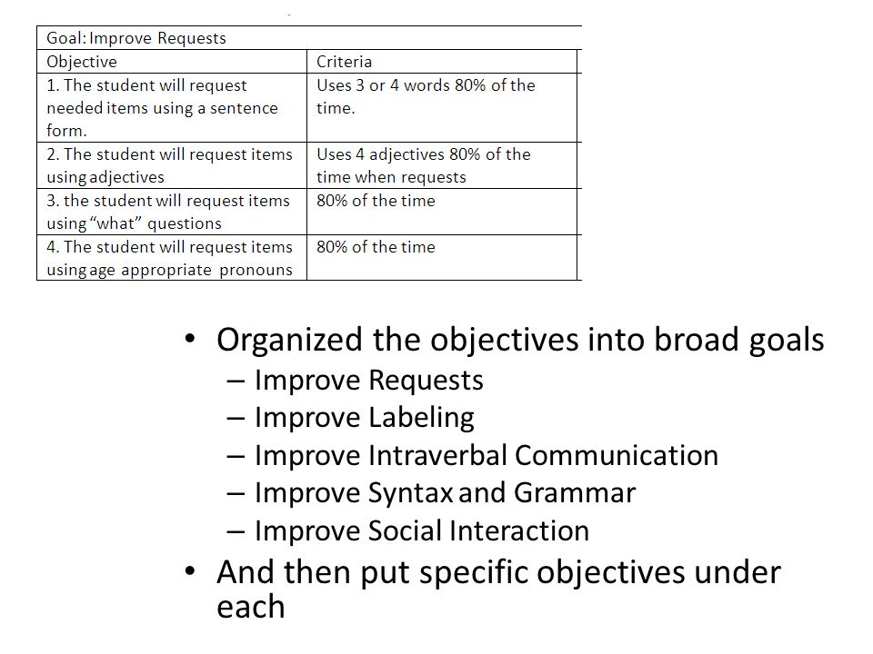 Organized the objectives into broad goals – Improve Requests – Improve Labeling – Improve Intraverbal Communication – Improve Syntax and Grammar – Imp