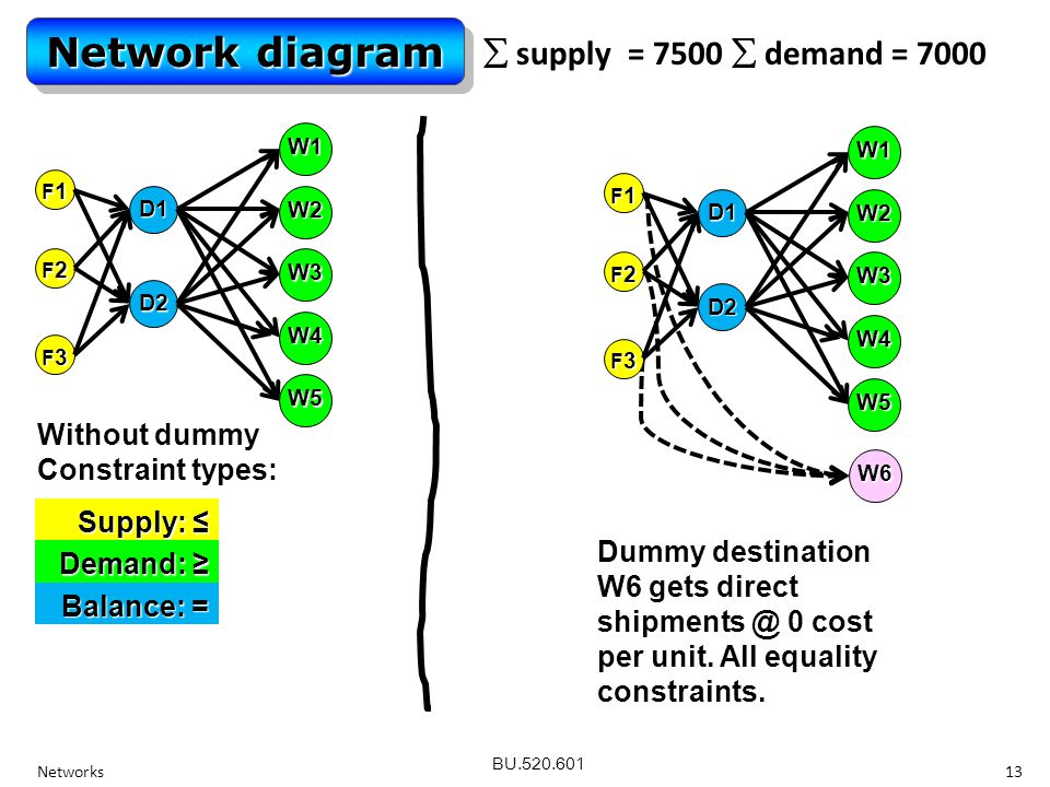BU.520.601 Networks13 Network diagram  supply = 7500  demand = 7000 F2F2F2F2 F1F1F1F1 F3F3F3F3 W2 W1 W3 W4 W5 D1 D2 Without dummy Constraint types: Supply: ≤ Demand: ≥ Balance: = W6 F2F2F2F2 F1F1F1F1 F3F3F3F3 W2 W1 W3 W4 W5 D1 D2 Dummy destination W6 gets direct shipments @ 0 cost per unit.