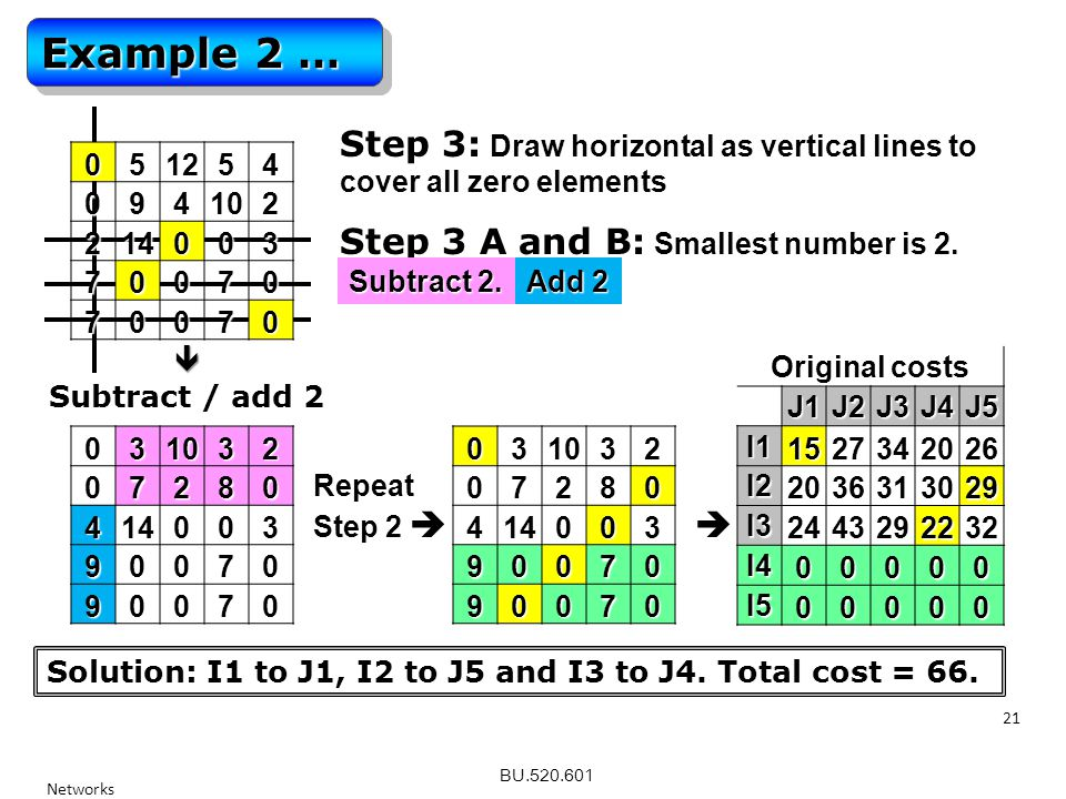 BU.520.601 Networks 21 Example 2 …  Subtract / add 2 03103207280 414003 90070 90070 Repeat Step 2  051254094102 214003 70070 70070 03103207280 414003 90070 90070 Original costs J1J2J3J4J5 I11527342026 I22036313029 I32443292232 I400000 I500000 Solution: I1 to J1, I2 to J5 and I3 to J4.