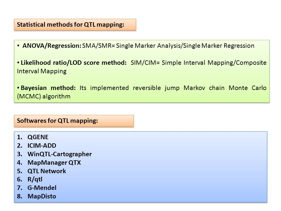 Statistical methods for QTL mapping: ANOVA/Regression: SMA/SMR= Single Marker Analysis/Single Marker Regression Likelihood ratio/LOD score method: SIM/CIM= Simple Interval Mapping/Composite Interval Mapping Bayesian method: Its implemented reversible jump Markov chain Monte Carlo (MCMC) algorithm ANOVA/Regression: SMA/SMR= Single Marker Analysis/Single Marker Regression Likelihood ratio/LOD score method: SIM/CIM= Simple Interval Mapping/Composite Interval Mapping Bayesian method: Its implemented reversible jump Markov chain Monte Carlo (MCMC) algorithm Softwares for QTL mapping: 1.QGENE 2.ICIM-ADD 3.WinQTL-Cartographer 4.MapManager QTX 5.QTL Network 6.R/qtl 7.G-Mendel 8.MapDisto 1.QGENE 2.ICIM-ADD 3.WinQTL-Cartographer 4.MapManager QTX 5.QTL Network 6.R/qtl 7.G-Mendel 8.MapDisto