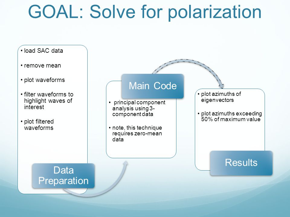 GOAL: Solve for polarization load SAC data remove mean plot waveforms filter waveforms to highlight waves of interest plot filtered waveforms Data Pre