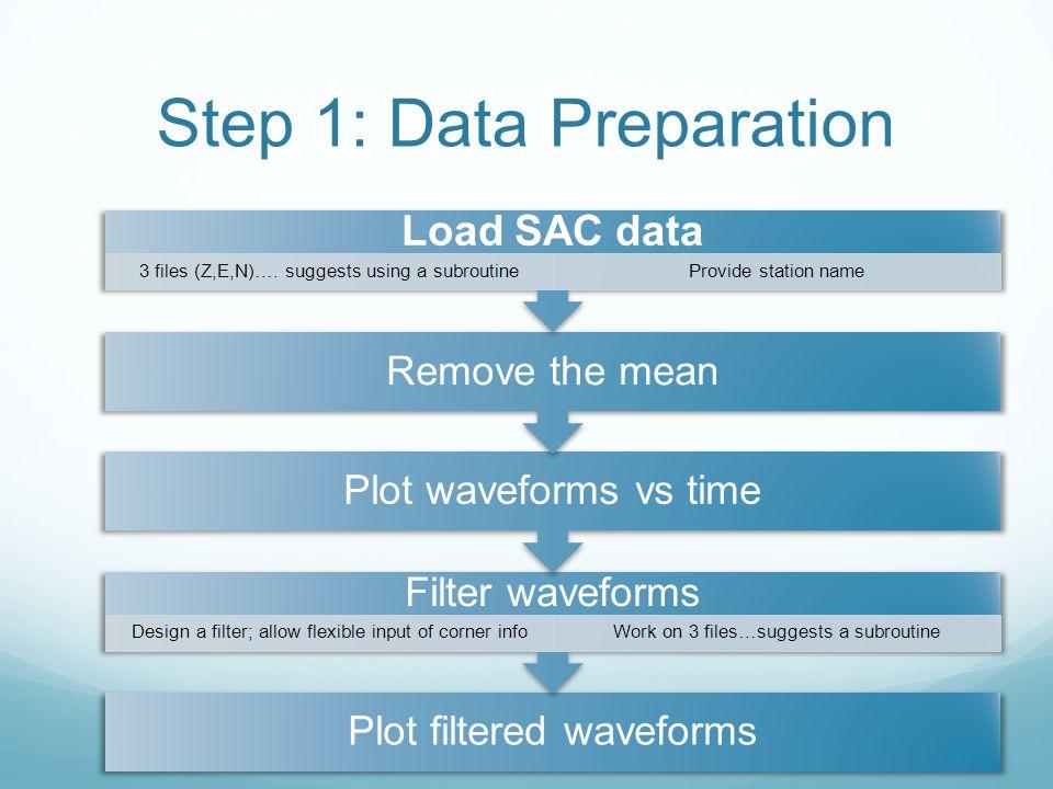 Step 1: Data Preparation Plot filtered waveforms Filter waveforms Design a filter; allow flexible input of corner infoWork on 3 files…suggests a subro