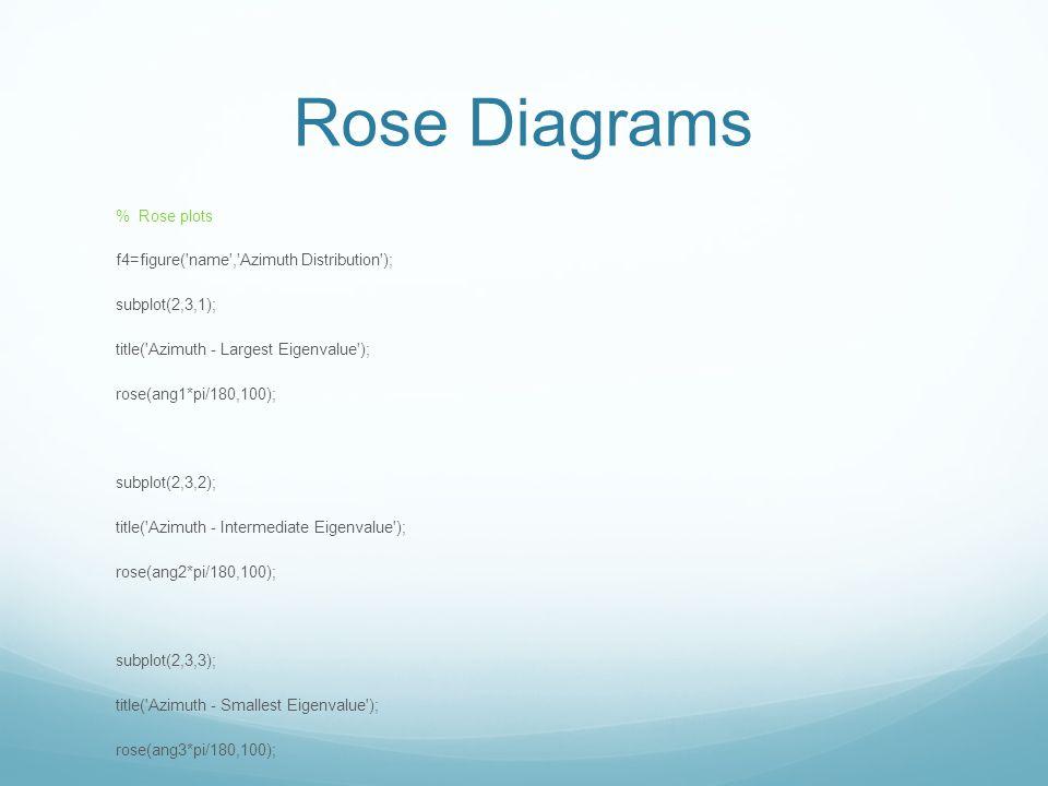 Rose Diagrams % Rose plots f4=figure('name','Azimuth Distribution'); subplot(2,3,1); title('Azimuth - Largest Eigenvalue'); rose(ang1*pi/180,100); sub