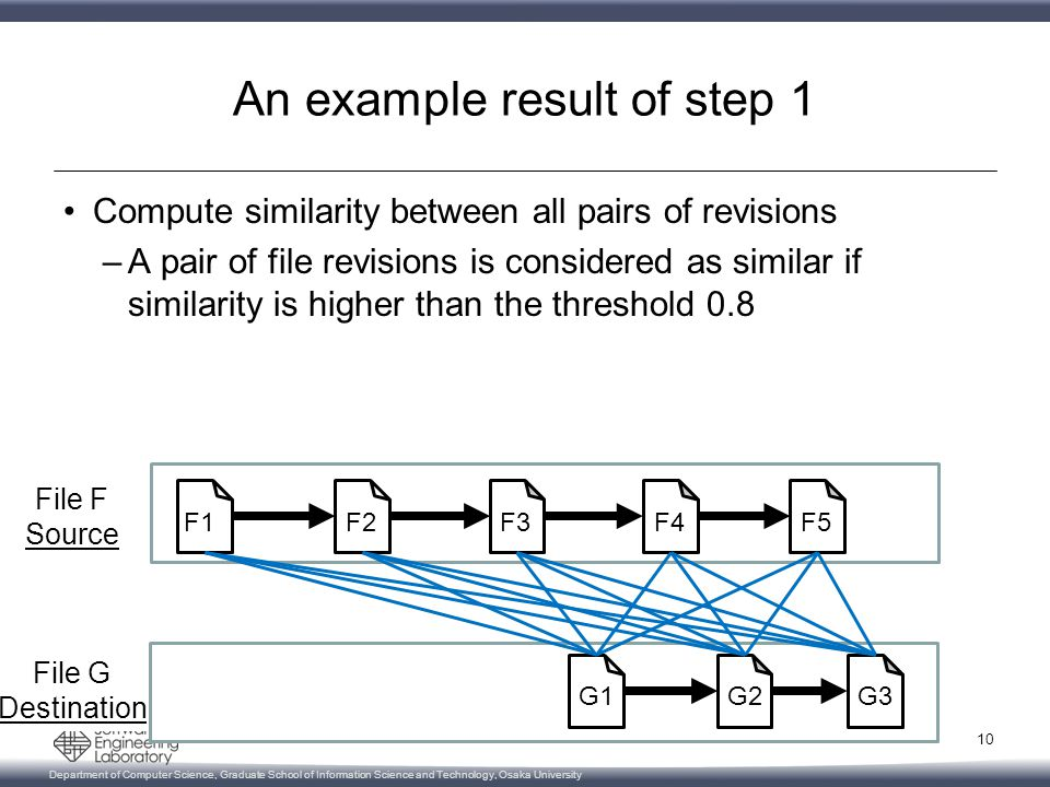 Department of Computer Science, Graduate School of Information Science and Technology, Osaka University File G Destination File F Source An example result of step 1 Compute similarity between all pairs of revisions –A pair of file revisions is considered as similar if similarity is higher than the threshold 0.8 10 F2F3F4F5 G3G2G1 F1