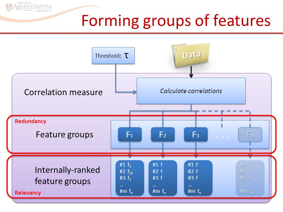 Forming groups of features Calculate correlations F1F1 F1F1 F2F2 F2F2 F3F3 F3F3 FnFn FnFn...