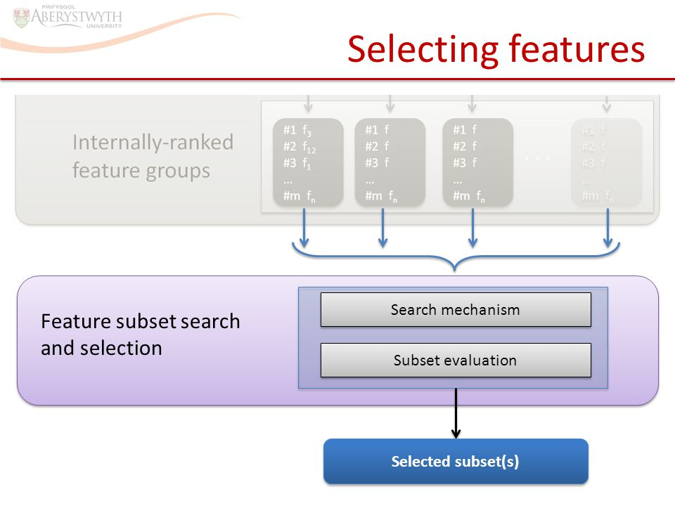 ... Selecting features Feature subset search and selection Search mechanism Subset evaluation Selected subset(s)
