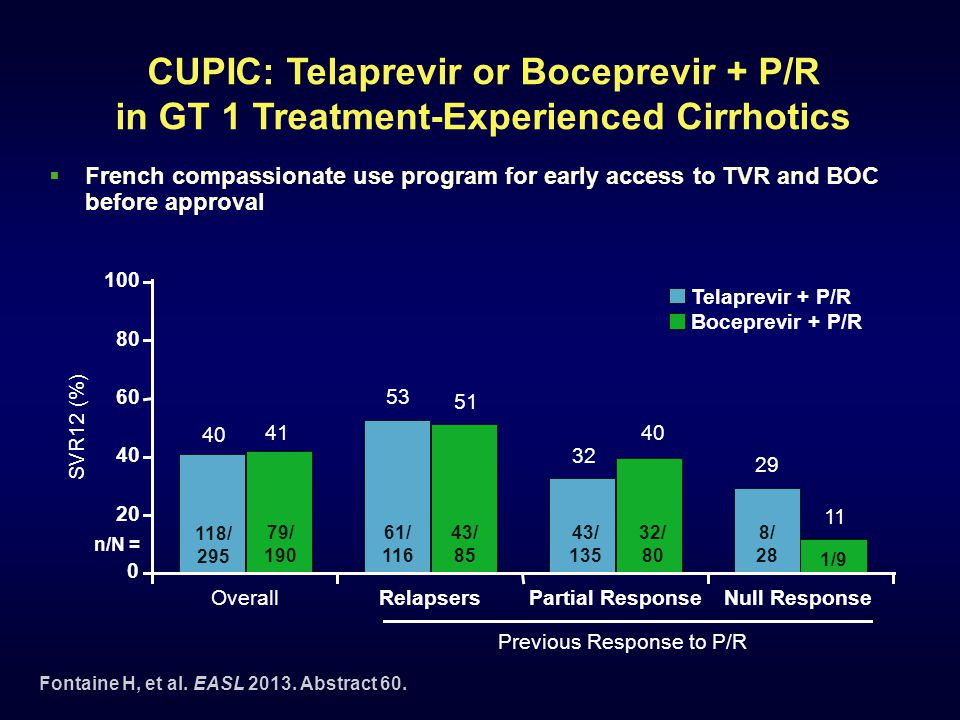 CUPIC: Telaprevir or Boceprevir + P/R in GT 1 Treatment-Experienced Cirrhotics  French compassionate use program for early access to TVR and BOC befo