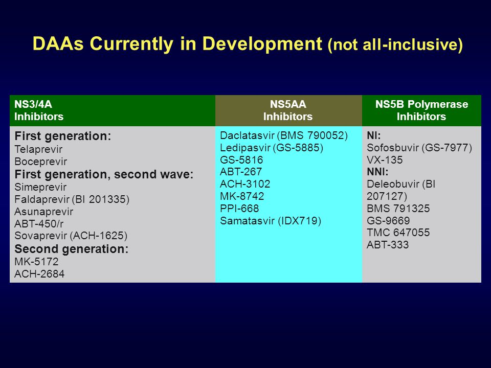 DAAs Currently in Development (not all-inclusive) NS3/4A Inhibitors NS5AA Inhibitors NS5B Polymerase Inhibitors First generation: Telaprevir Boceprevir First generation, second wave: Simeprevir Faldaprevir (BI 201335) Asunaprevir ABT-450/r Sovaprevir (ACH-1625) Second generation: MK-5172 ACH-2684 Daclatasvir (BMS 790052) Ledipasvir (GS-5885) GS-5816 ABT-267 ACH-3102 MK-8742 PPI-668 Samatasvir (IDX719) NI: Sofosbuvir (GS-7977) VX-135 NNI: Deleobuvir (BI 207127) BMS 791325 GS-9669 TMC 647055 ABT-333