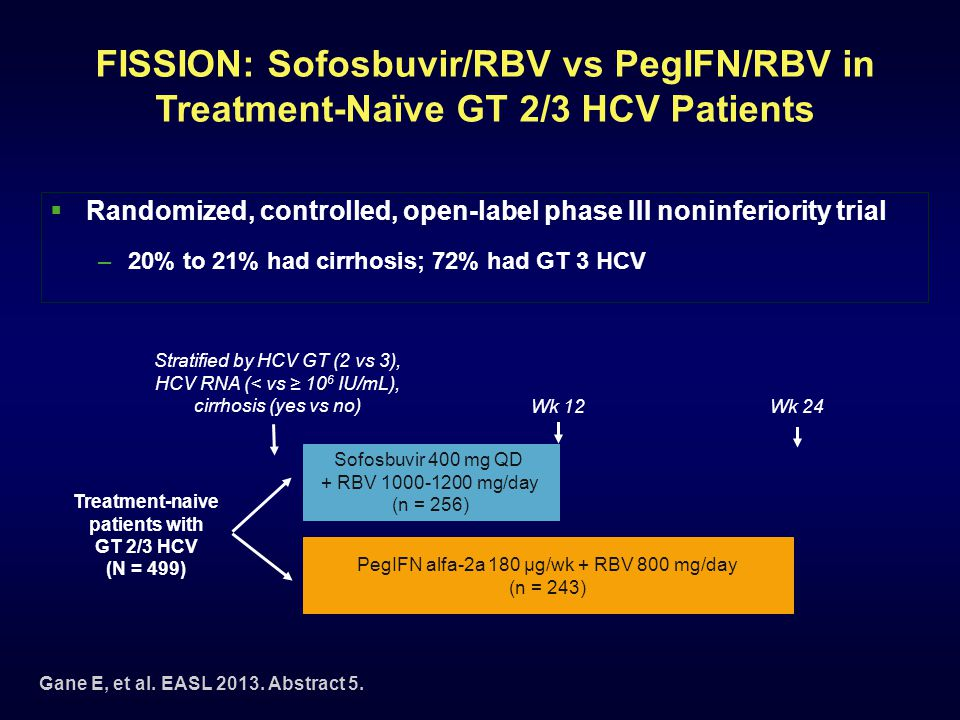 FISSION: Sofosbuvir/RBV vs PegIFN/RBV in Treatment-Naïve GT 2/3 HCV Patients  Randomized, controlled, open-label phase III noninferiority trial –20% to 21% had cirrhosis; 72% had GT 3 HCV Gane E, et al.