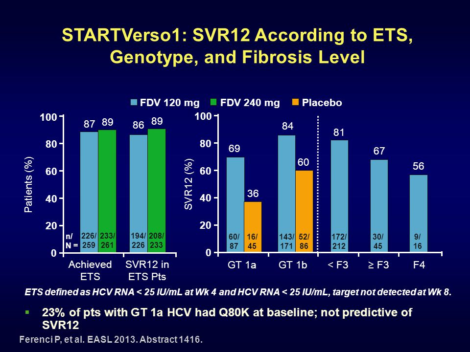 STARTVerso1: SVR12 According to ETS, Genotype, and Fibrosis Level  23% of pts with GT 1a HCV had Q80K at baseline; not predictive of SVR12 Ferenci P,