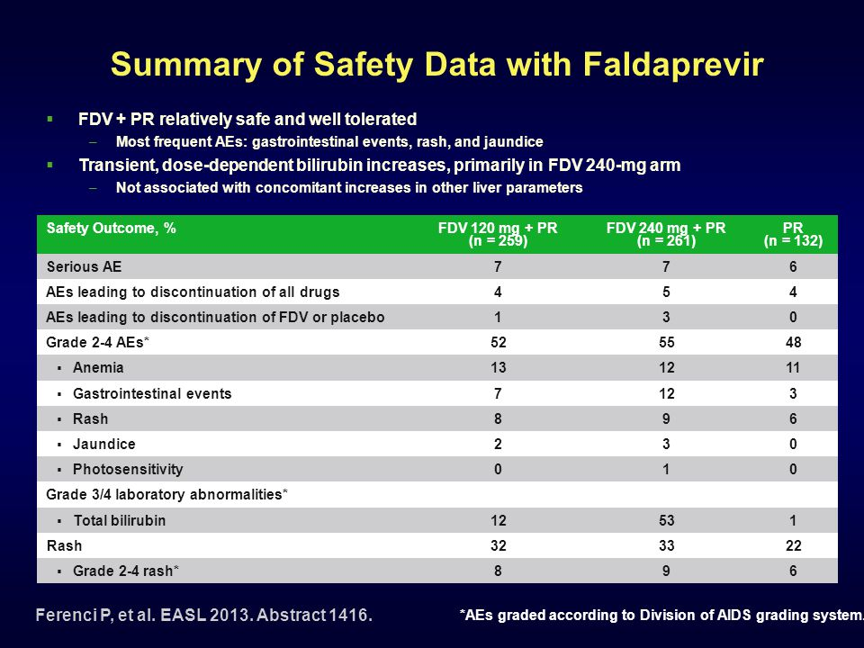 Summary of Safety Data with Faldaprevir  FDV + PR relatively safe and well tolerated –Most frequent AEs: gastrointestinal events, rash, and jaundice