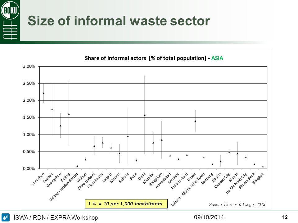 ISWA / RDN / EXPRA Workshop 09/10/2014 Size of informal waste sector 1 % = 10 per 1,000 inhabitants Source: Linzner & Lange, 2013 12