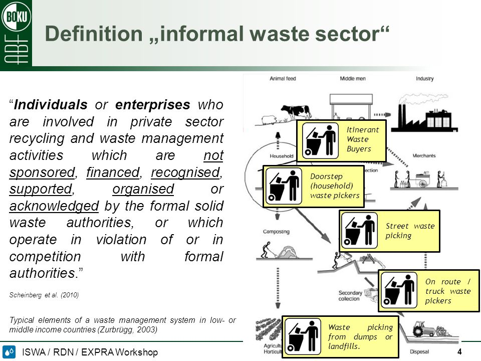 "ISWA / RDN / EXPRA Workshop 09/10/2014 Definition ""informal waste sector 4 4 Doorstep (household) waste pickers Itinerant Waste Buyers Street waste picking On route / truck waste pickers Waste picking from dumps or landfills."