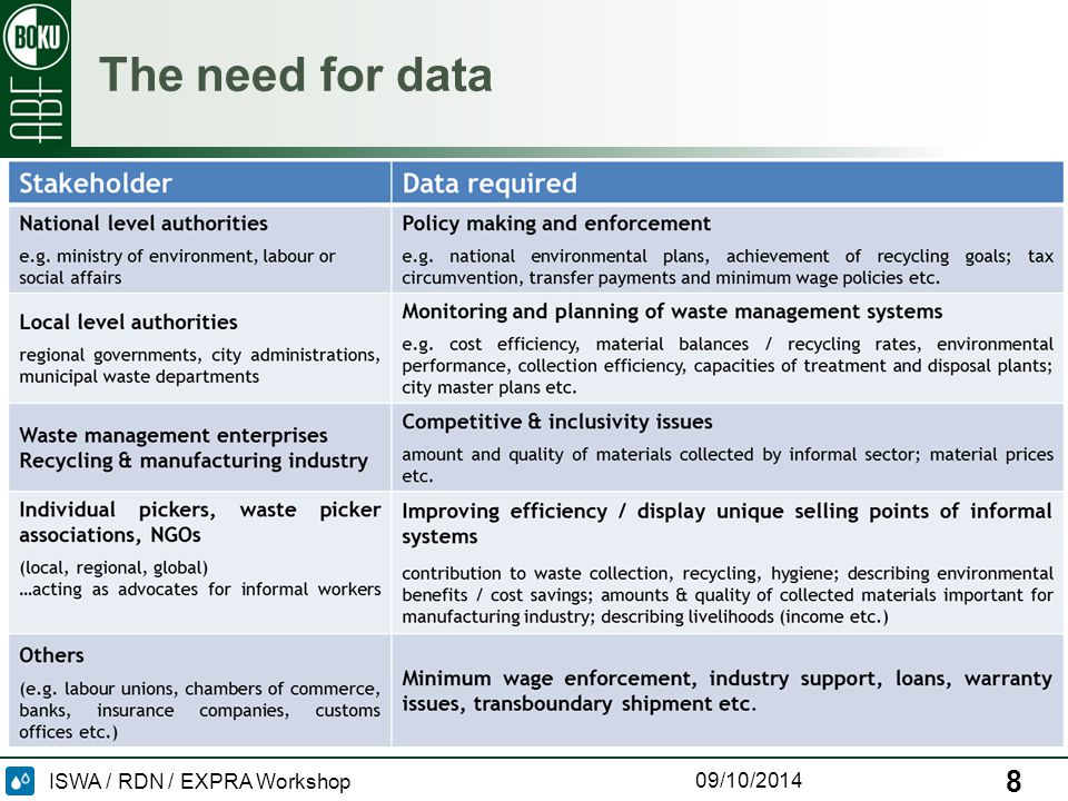 ISWA / RDN / EXPRA Workshop 09/10/2014 The need for data 8
