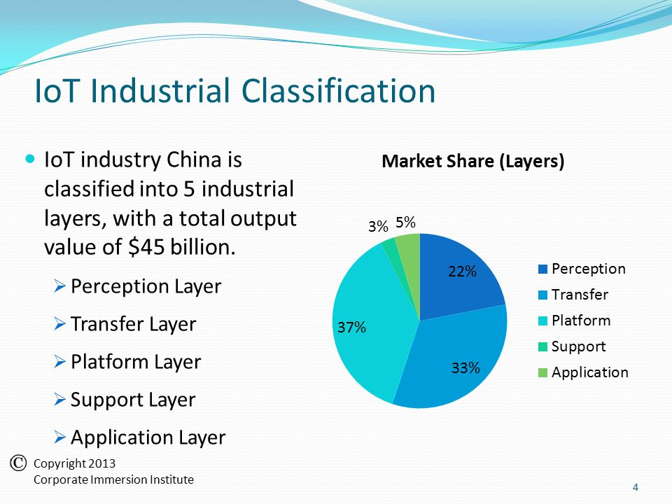 IoT Industrial Classification IoT industry China is classified into 5 industrial layers, with a total output value of $45 billion.