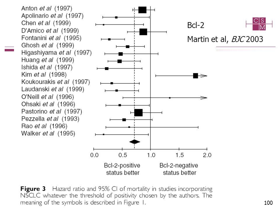 100 Bcl-2 Martin et al, BJC 2003