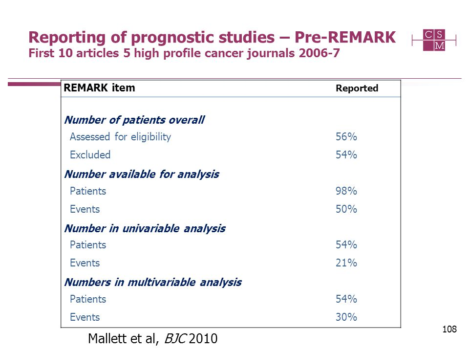 108 Mallett et al, BJC 2010 Reporting of prognostic studies – Pre-REMARK First 10 articles 5 high profile cancer journals 2006-7 REMARK item Reported Number of patients overall Assessed for eligibility56% Excluded54% Number available for analysis Patients98% Events50% Number in univariable analysis Patients54% Events21% Numbers in multivariable analysis Patients54% Events30%