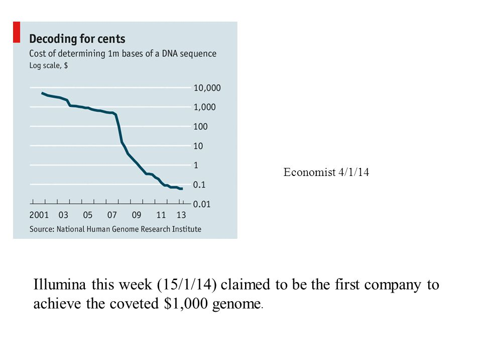 Economist 4/1/14 Illumina this week (15/1/14) claimed to be the first company to achieve the coveted $1,000 genome.