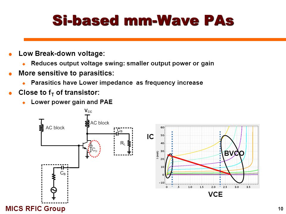 MICS RFIC Group Si-based mm-Wave PAs  Low Break-down voltage:  Reduces output voltage swing: smaller output power or gain  More sensitive to parasi