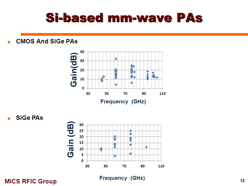 MICS RFIC Group Si-based mm-wave PAs 12 Frequency (GHz) Gain(dB)  CMOS And SiGe PAs  SiGe PAs Frequency (GHz) Gain (dB)