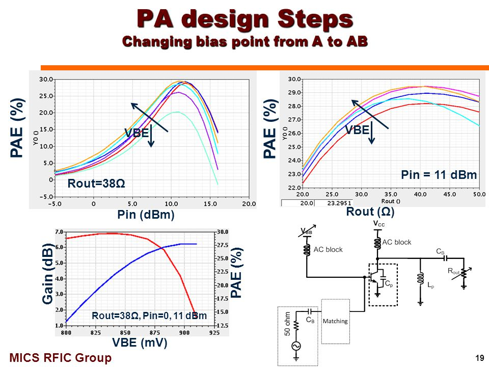 MICS RFIC Group PA design Steps Changing bias point from A to AB 19 VBE PAE (%) Pin (dBm) Rout (Ω) Rout=38Ω Pin = 11 dBm VBE (mV) PAE (%) Gain (dB) Ro