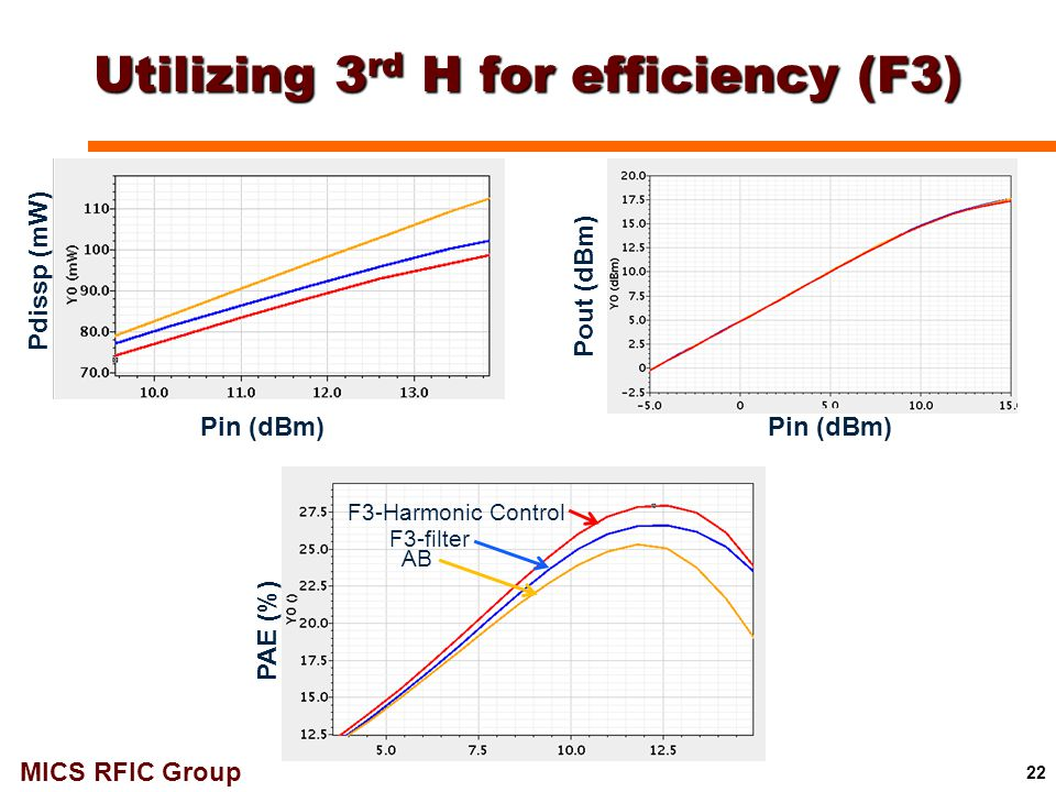 MICS RFIC Group Utilizing 3 rd H for efficiency (F3) 22 Pout (dBm) PAE (%) Pdissp (mW) AB F3-filter F3-Harmonic Control Pin (dBm)