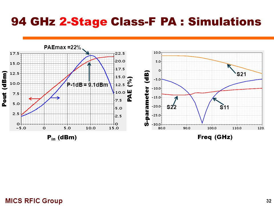 MICS RFIC Group 32 Pout (dBm) P in (dBm) PAE (%) PAEmax =22% P-1dB = 9.1dBm S-parameter (dB) Freq (GHz) S22 S11 S21 94 GHz 2-Stage Class-F PA : Simula