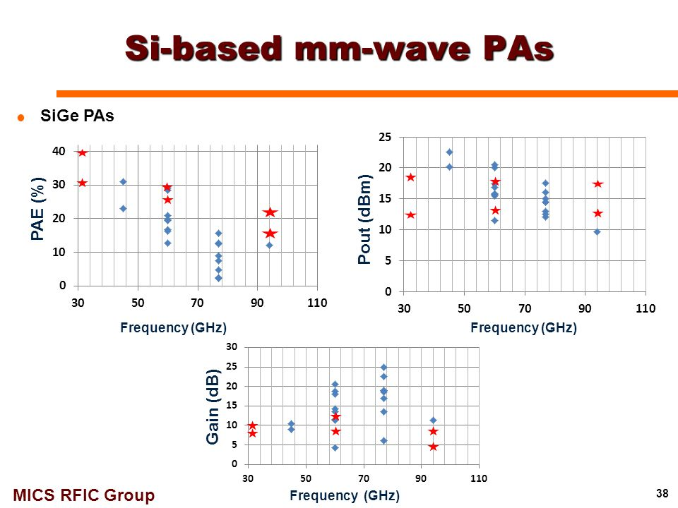 MICS RFIC Group Si-based mm-wave PAs 38  SiGe PAs Frequency (GHz) Pout (dBm) PAE (%) Frequency (GHz) Gain (dB)