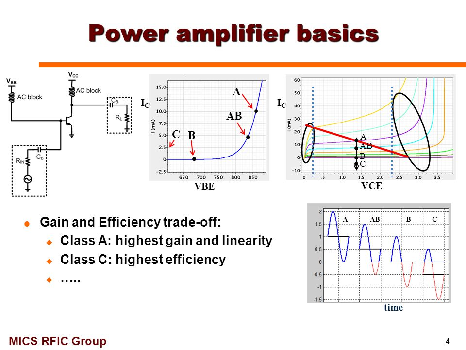 MICS RFIC Group 60 GHz 1-Stage Class-F PA with coupled harmonic control: Schematics 55  Class-F, 1-stage design: 2 nd & 3 rd harmonic controls  Harmonic filter: high-Z for fund & 3 rd -harmonic, low-Z for 2 nd -harmonic  OP -1dB : ~12.8 dBm, P sat : ~15 dBm  PAE: max 25-26 %